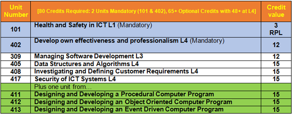 Competence Units for Software Developer