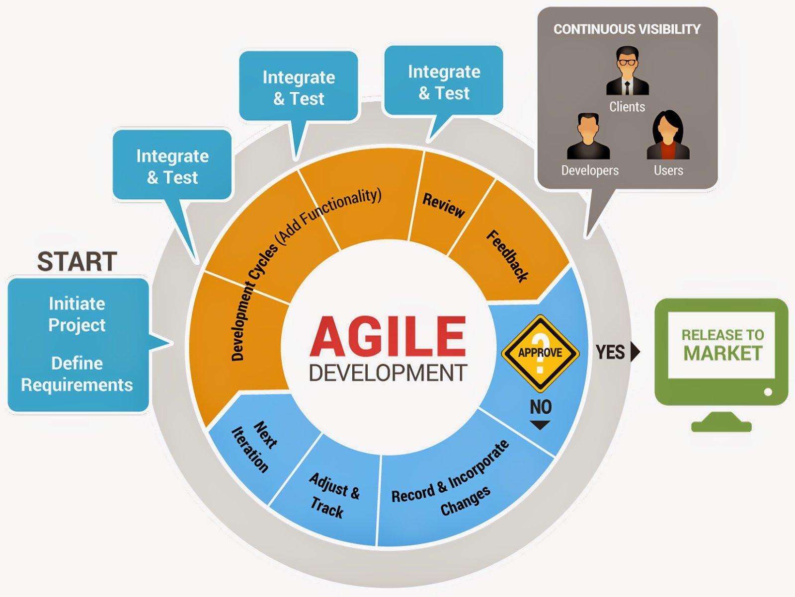 SDLC Agile